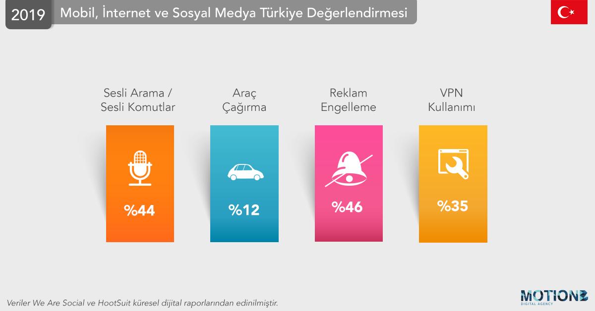 2019 Küresel Dijital Raporu Türkiye